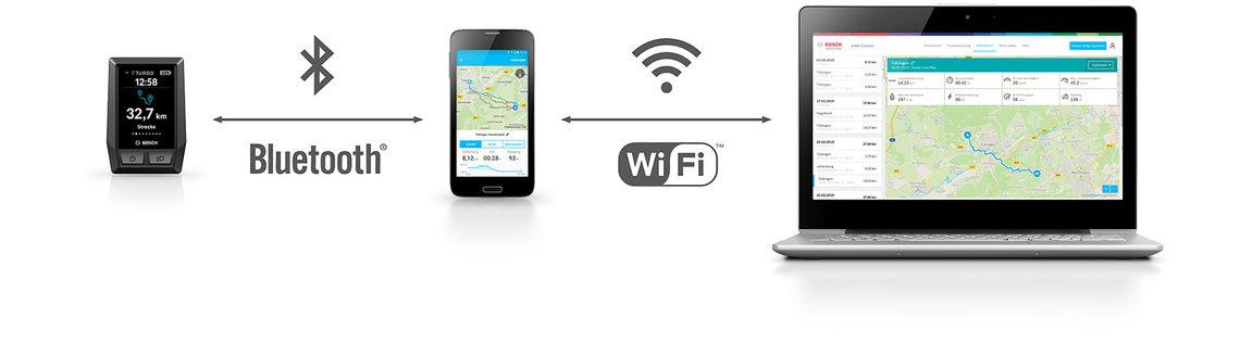 aggiornamento Bosch eBike Kiox Smartphone App Online Portale 1