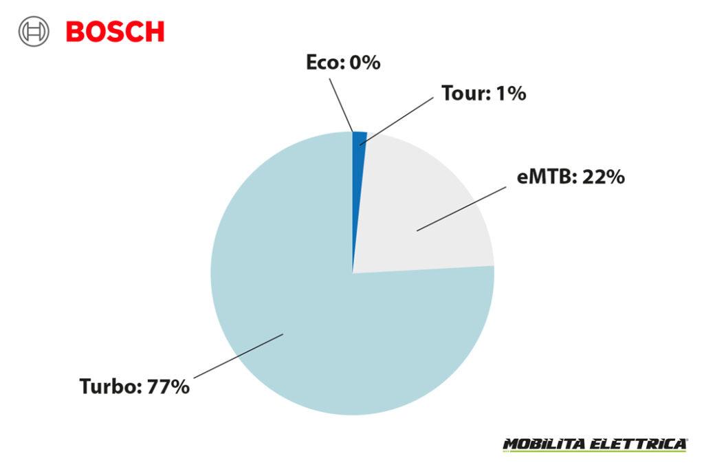 Rapporto doppia batteria bosch ebike mobilita elettrica